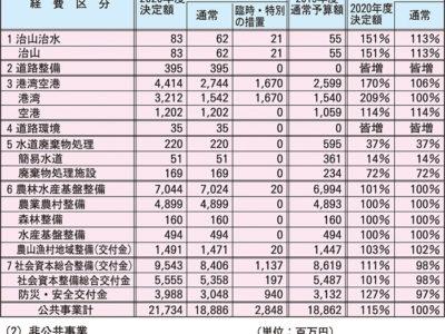 奄振関係13%増の241億円
