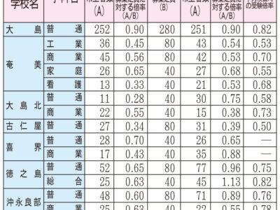 県教委・高校進路希望調査