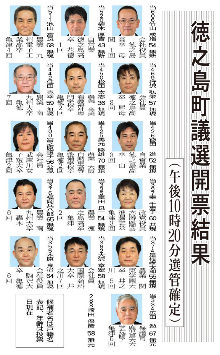 徳之島町議選開票結果