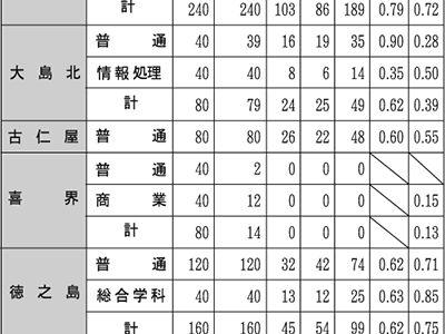 公立高校入試最終出願