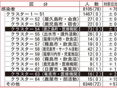 奄美3市町13人、県内78人